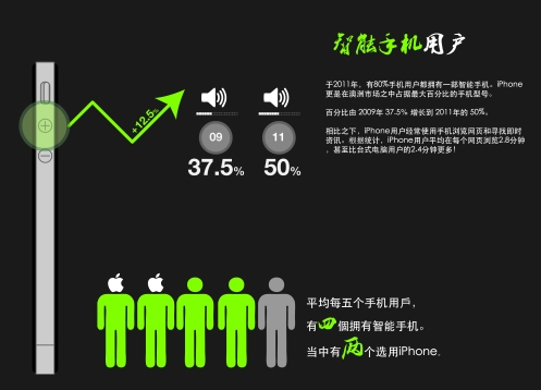 iPhone Users in AU (Chinese Version)
