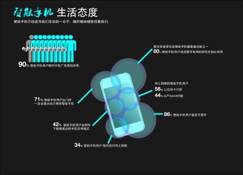 Mobile Behaviour (Chinese Version)
